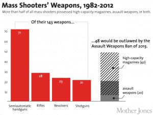 massshootersweapons
